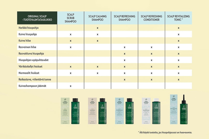 Four Reasons Scalp, tuotteet terveen hiuspohjan ylläpitoon